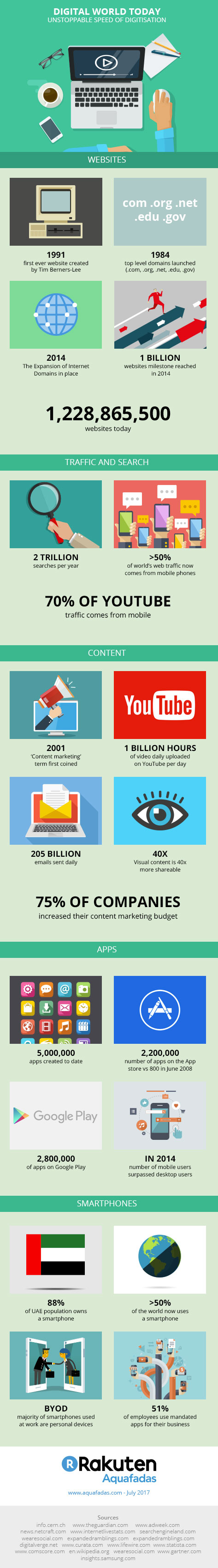 Digital world today: discover the latest useful statistics
